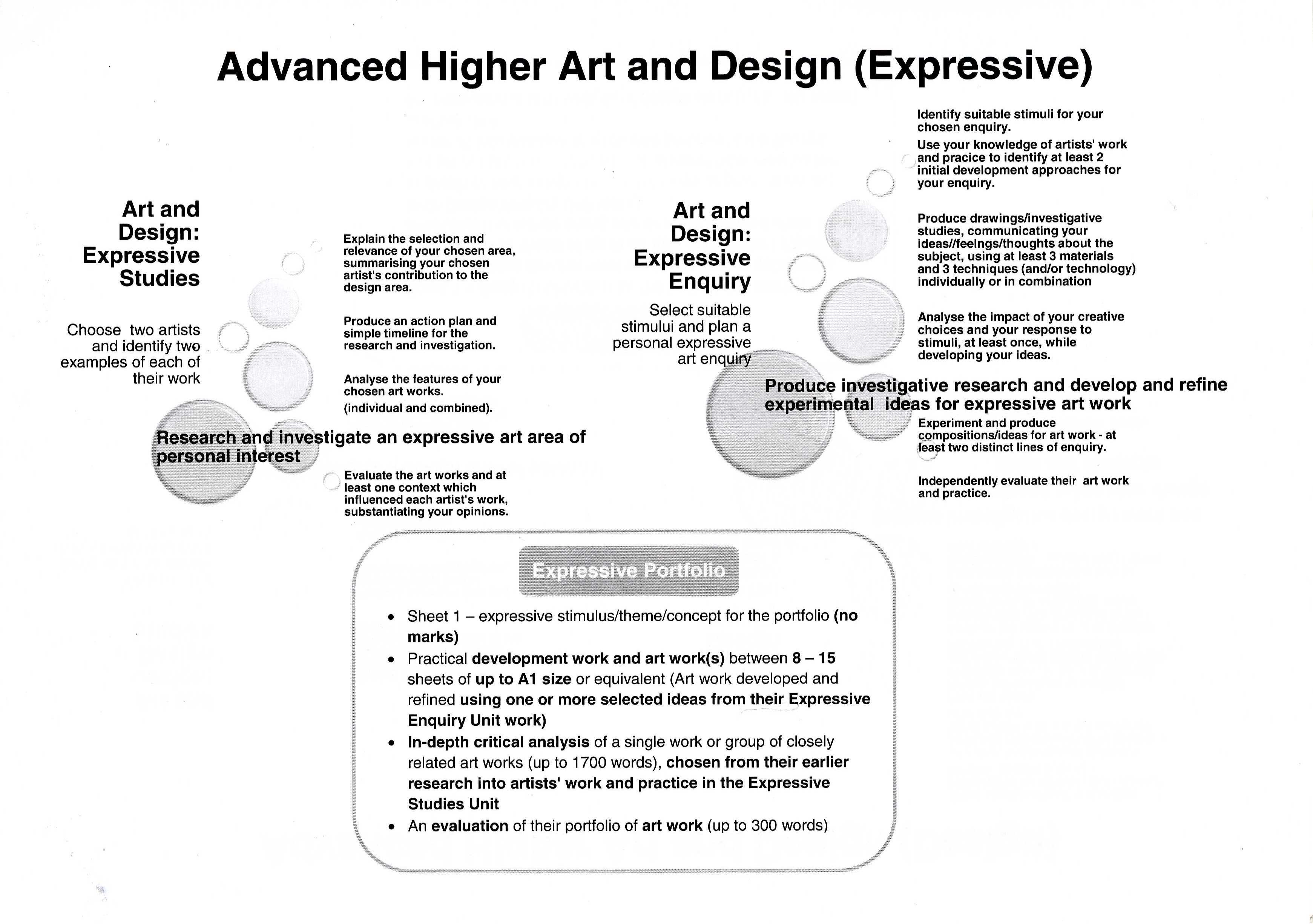 Art And Design Personal Statement Template